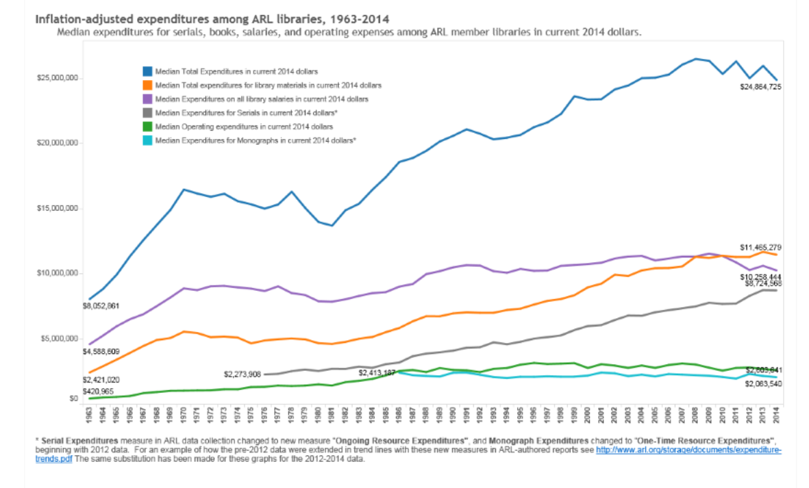Inflation-adjusted expenditures among ARL libraries, 1963–2014