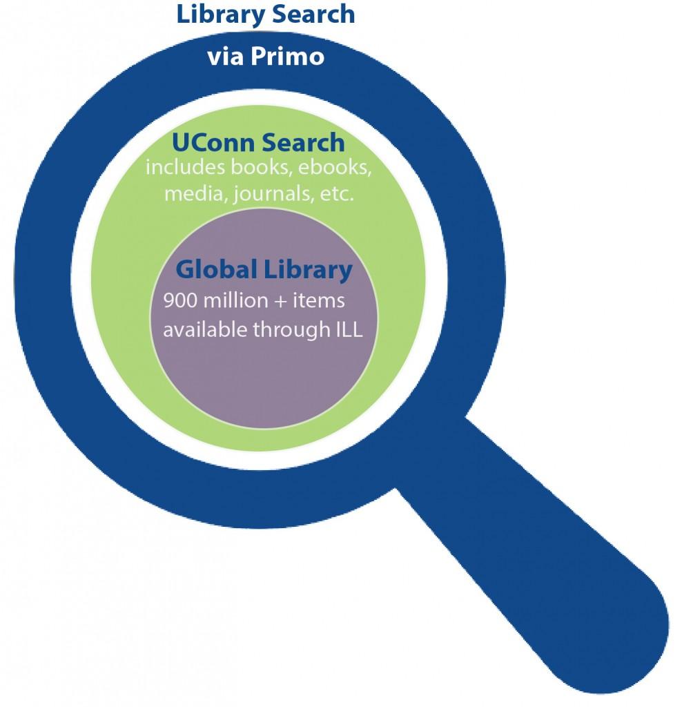 Library Search via Primo