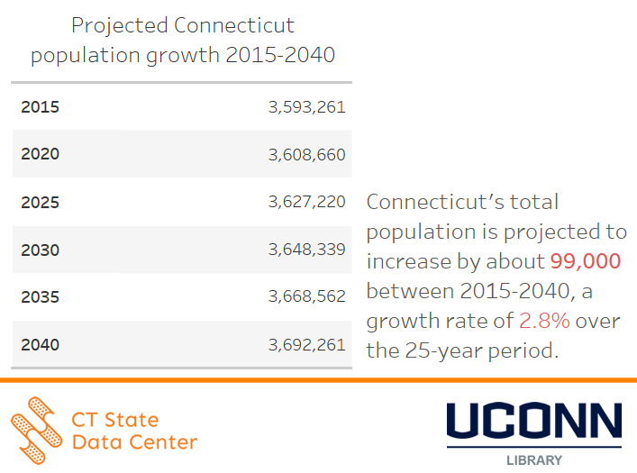 projected_Connecticut_population_growth_2015_2040_table