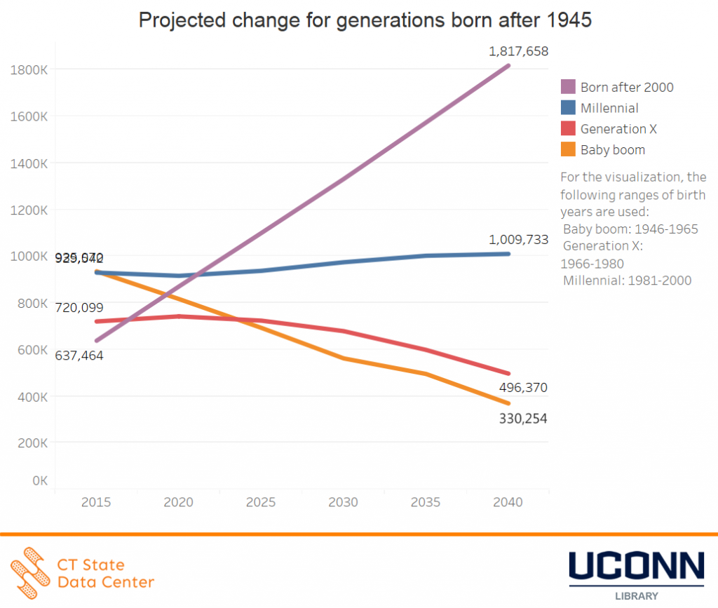 projected_change_for_generations_born_after_1945_ct_projections_2015_2040