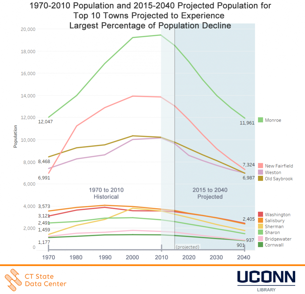 2015_2040_town_projected_decline