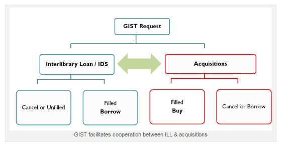GIST Workflow